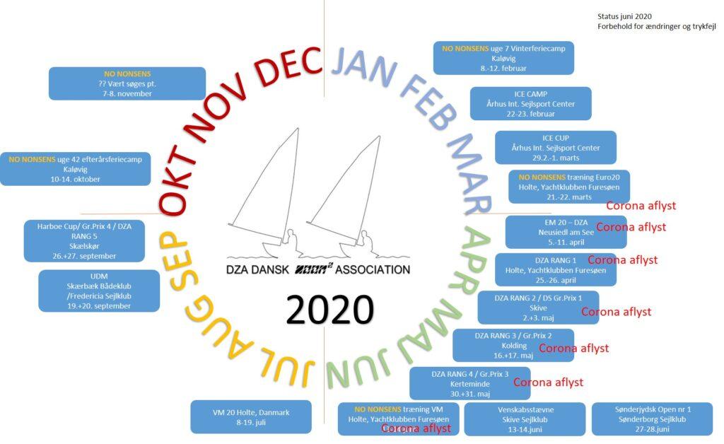 årshjul 2020 status juni