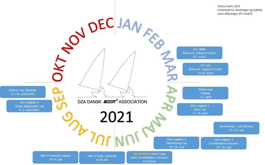 årshjul 2021 marts